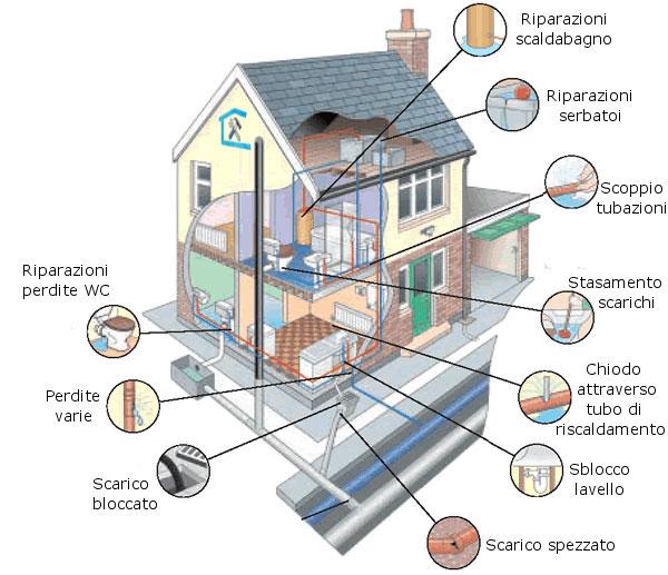 Idraulico a roma manutenzione impianti idraulici di - Impianto idraulico casa ...